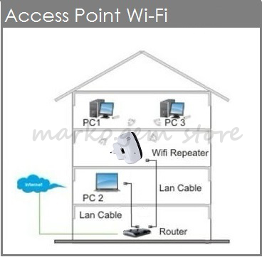 Router Schematic Diagram in addition 23067 Hp J9734a furthermore Need To Build A Wireless  work With Roaming Capabilities How Does This Look additionally Switch Router Access Point further Patch Panel Wiring Diagram Fiber Optic. on linksys switch